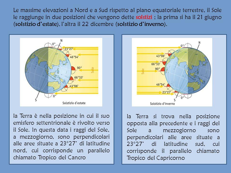 Le massime elevazioni a Nord e a Sud rispetto al piano equatoriale terrestre, il Sole le raggiunge in due posizioni che vengono dette solstizi ; la pr