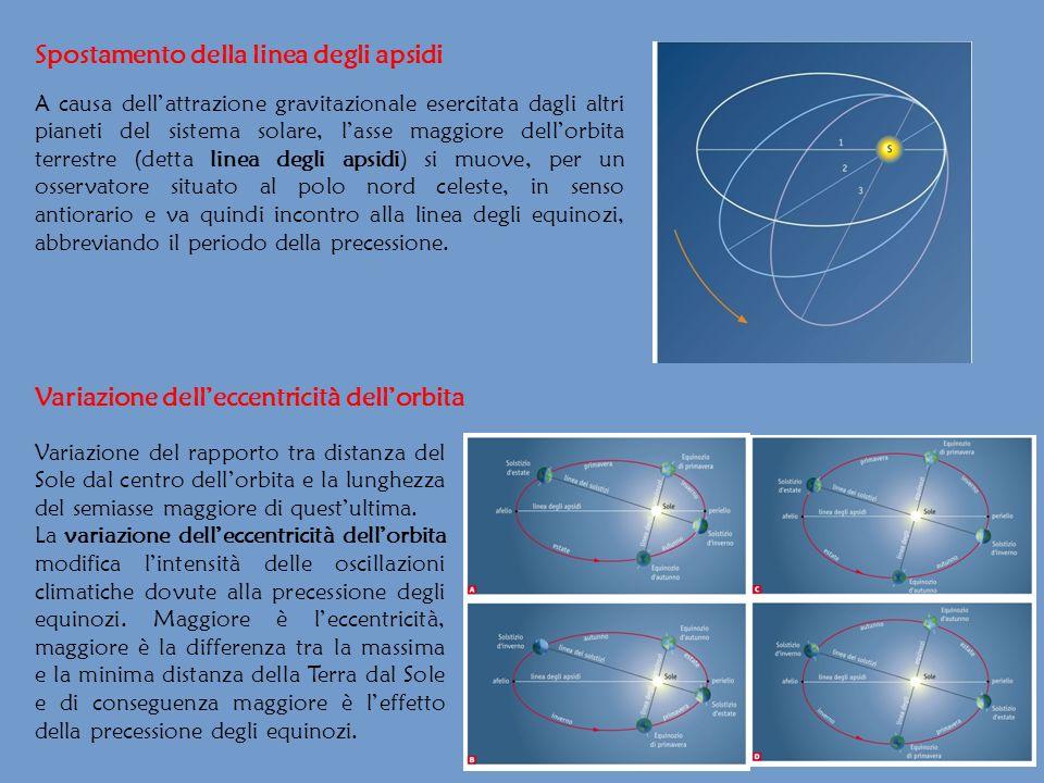 Spostamento della linea degli apsidi Variazione delleccentricità dellorbita Variazione del rapporto tra distanza del Sole dal centro dellorbita e la l