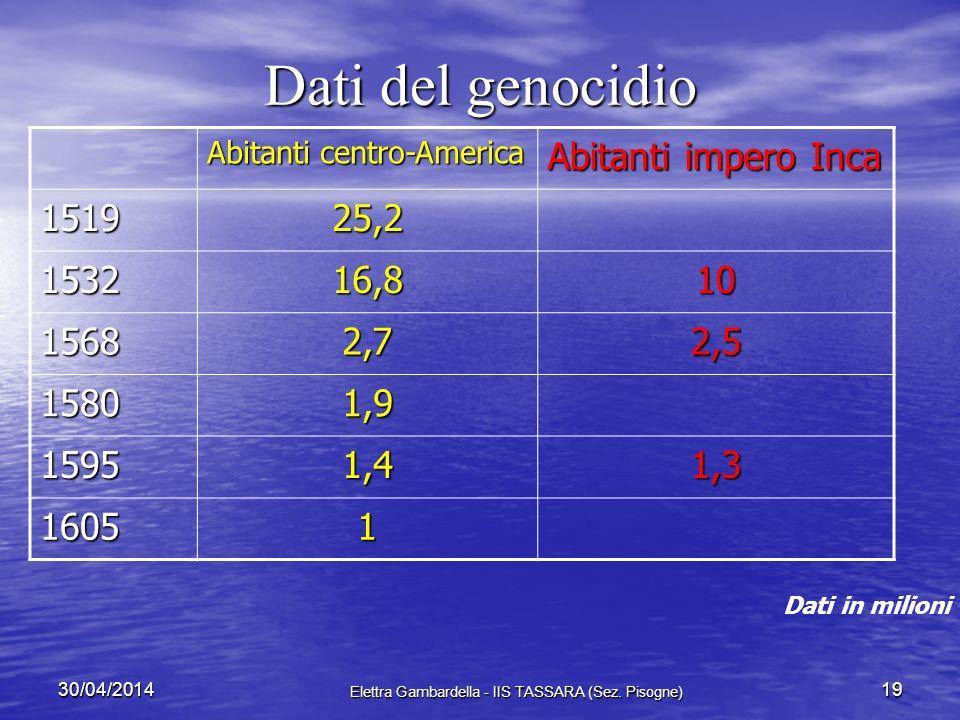 Conseguenze conquista Genocidio 3 cause: Genocidio 3 cause: – stragi di massa – sfruttamento – epidemie (vaiolo, tifo…) Degrado ambiente Degrado ambie