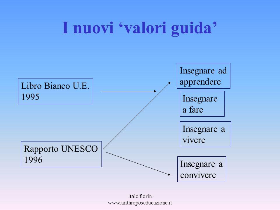 italo fiorin www.anthroposeducazione.it I nuovi valori guida Libro Bianco U.E. 1995 Rapporto UNESCO 1996 Insegnare ad apprendere Insegnare a fare Inse