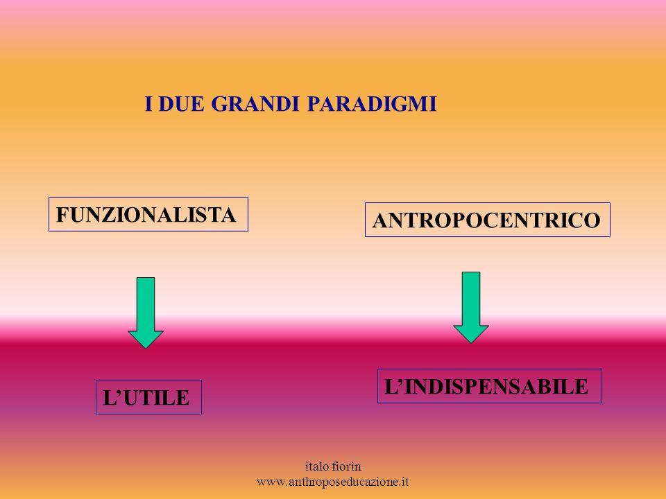 italo fiorin www.anthroposeducazione.it I DUE GRANDI PARADIGMI FUNZIONALISTA ANTROPOCENTRICO LUTILE LINDISPENSABILE