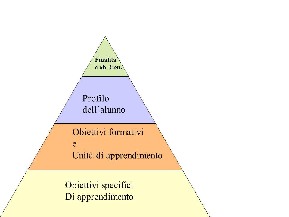 italo fiorin www.anthroposeducazione.it Finalità e ob. Gen. Profilo dellalunno Obiettivi specifici Di apprendimento Obiettivi formativi e Unità di app