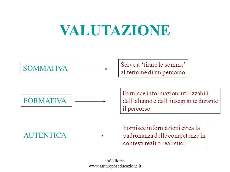 italo fiorin www.anthroposeducazione.it VALUTAZIONE SOMMATIVA FORMATIVA AUTENTICA Serve a tirare le somme al termine di un percorso Fornisce informazi