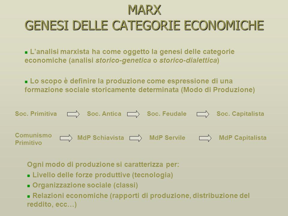 MARX CRITICA DELLECONOMIA POLITICA La-storicità e lastrattismo dellanalisi classica sulle categorie economiche ha determinato degli errori di fondo: I