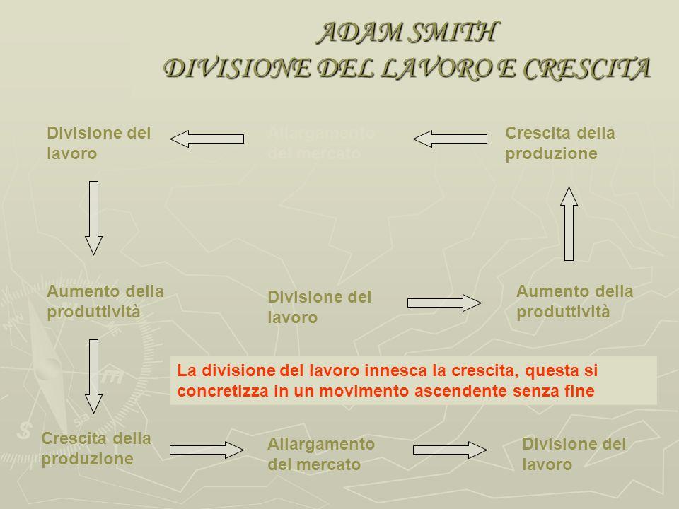ADAM SMITH LA DIVISIONE DEL LAVORO Il lavoro è origine della ricchezza e la divisione del lavoro è causa della sua crescita Il lavoro è origine della