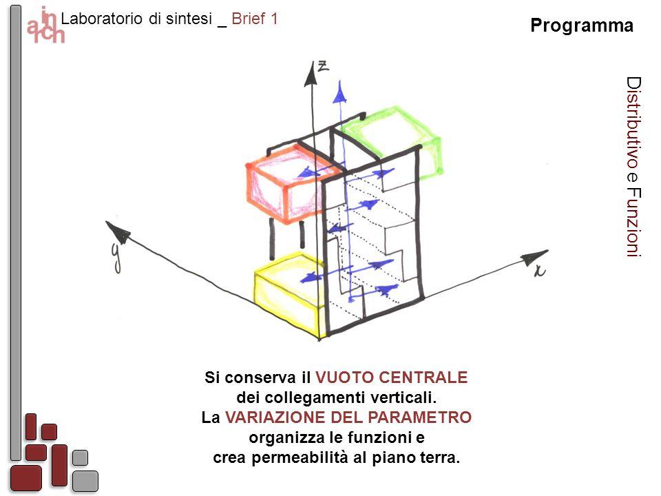 Laboratorio di sintesi _ Brief 1 Programma Distributivo e Funzioni Si conserva il VUOTO CENTRALE dei collegamenti verticali. La VARIAZIONE DEL PARAMET