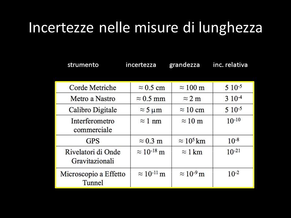 Incertezze nelle misure di lunghezza strumentoincertezzagrandezzainc. relativa