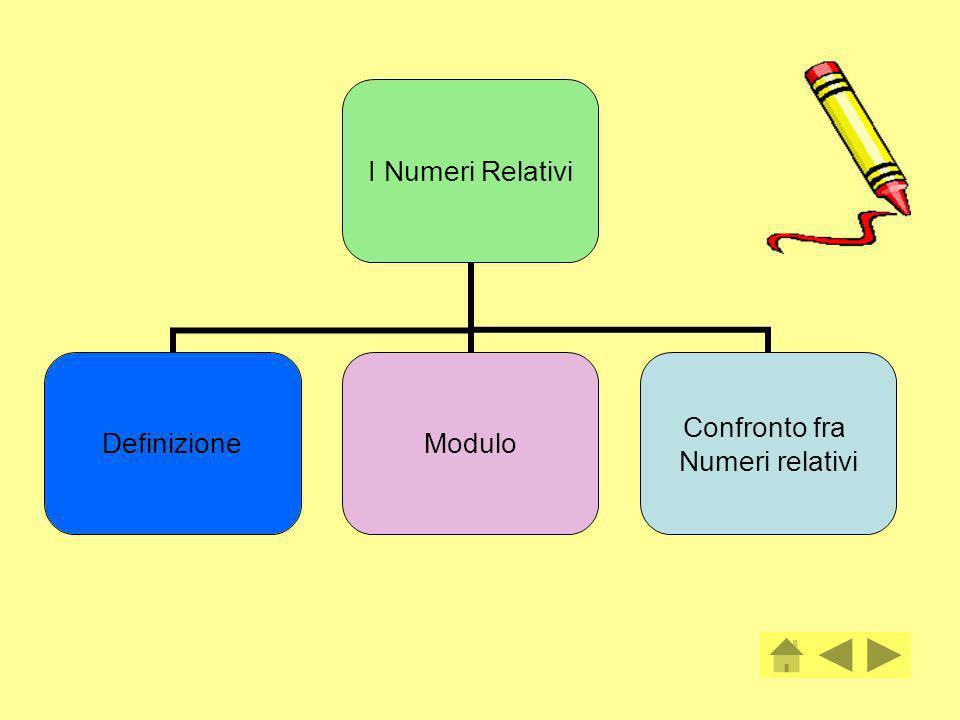 I NUMERI RELATIVI La dizione Numeri relativi indica i numeri che hanno il segno (+ o -) e il loro insieme viene indicato con z La loro rappresentazione sulla retta dei numeri è la seguente: Per il confronto di due numeri relativi bisogna considerare la retta: è più grande il numero che sulla retta sta dopo percorrendola nel senso fissato(criterio di posizione).