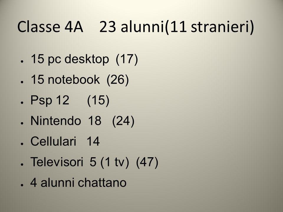 Classe 4A 23 alunni(11 stranieri) 15 pc desktop (17) 15 notebook (26) Psp 12 (15) Nintendo 18 (24) Cellulari 14 Televisori 5 (1 tv) (47) 4 alunni chattano