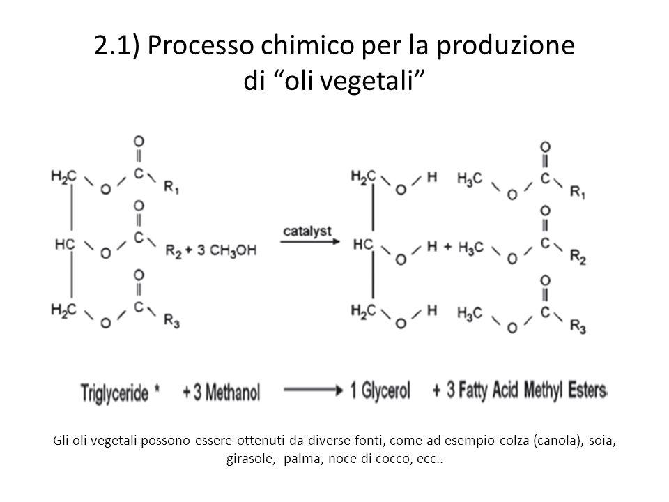 2.1) Processo chimico per la produzione di oli vegetali Gli oli vegetali possono essere ottenuti da diverse fonti, come ad esempio colza (canola), soia, girasole, palma, noce di cocco, ecc..