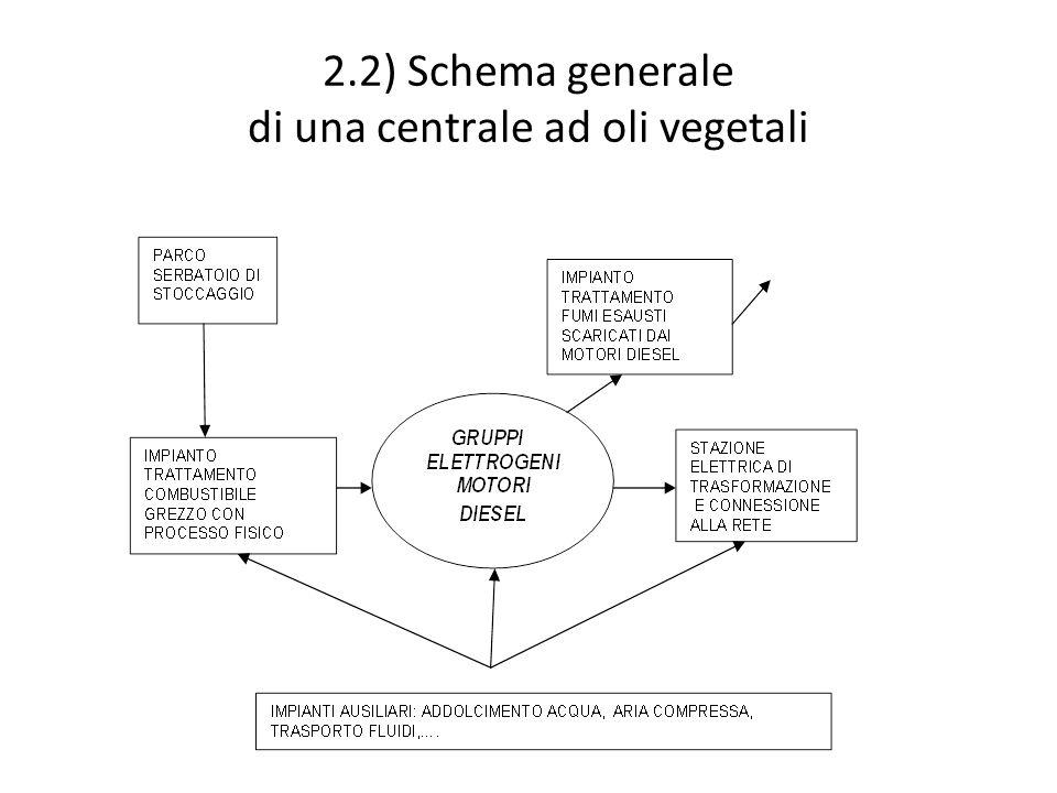 2.2) Schema generale di una centrale ad oli vegetali