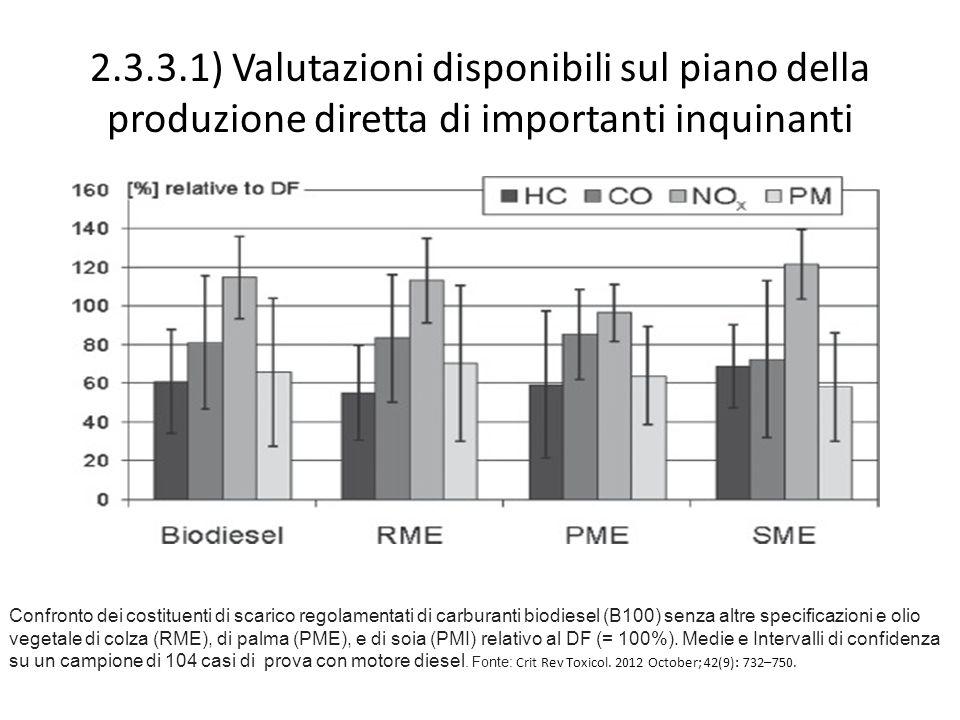 2.3.3.1) Valutazioni disponibili sul piano della produzione diretta di importanti inquinanti Confronto dei costituenti di scarico regolamentati di carburanti biodiesel (B100) senza altre specificazioni e olio vegetale di colza (RME), di palma (PME), e di soia (PMI) relativo al DF (= 100%).