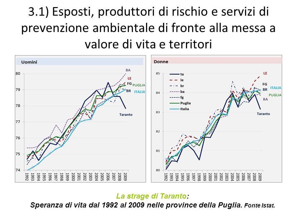 3.1) Esposti, produttori di rischio e servizi di prevenzione ambientale di fronte alla messa a valore di vita e territori La strage di Taranto: Speranza di vita dal 1992 al 2009 nelle province della Puglia.