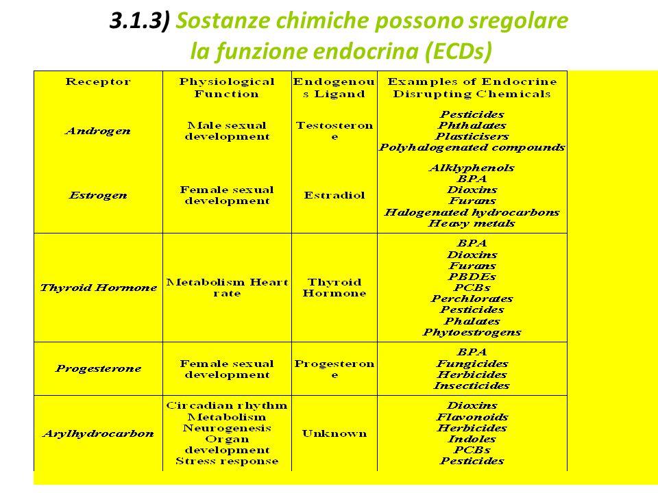 3.1.3) Sostanze chimiche possono sregolare la funzione endocrina (ECDs)