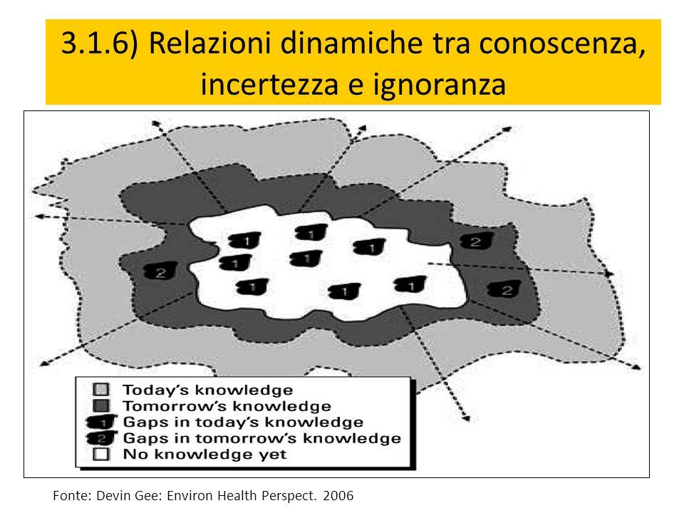 Fonte: Devin Gee: Environ Health Perspect. 2006 3.1.6) Relazioni dinamiche tra conoscenza, incertezza e ignoranza