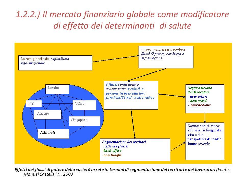 1.2.2.) Il mercato finanziario globale come modificatore di effetto dei determinanti di salute Effetti dei flussi di potere della società in rete in termini di segmentazione dei territori e dei lavoratori (Fonte: Manuel Castells M., 2003