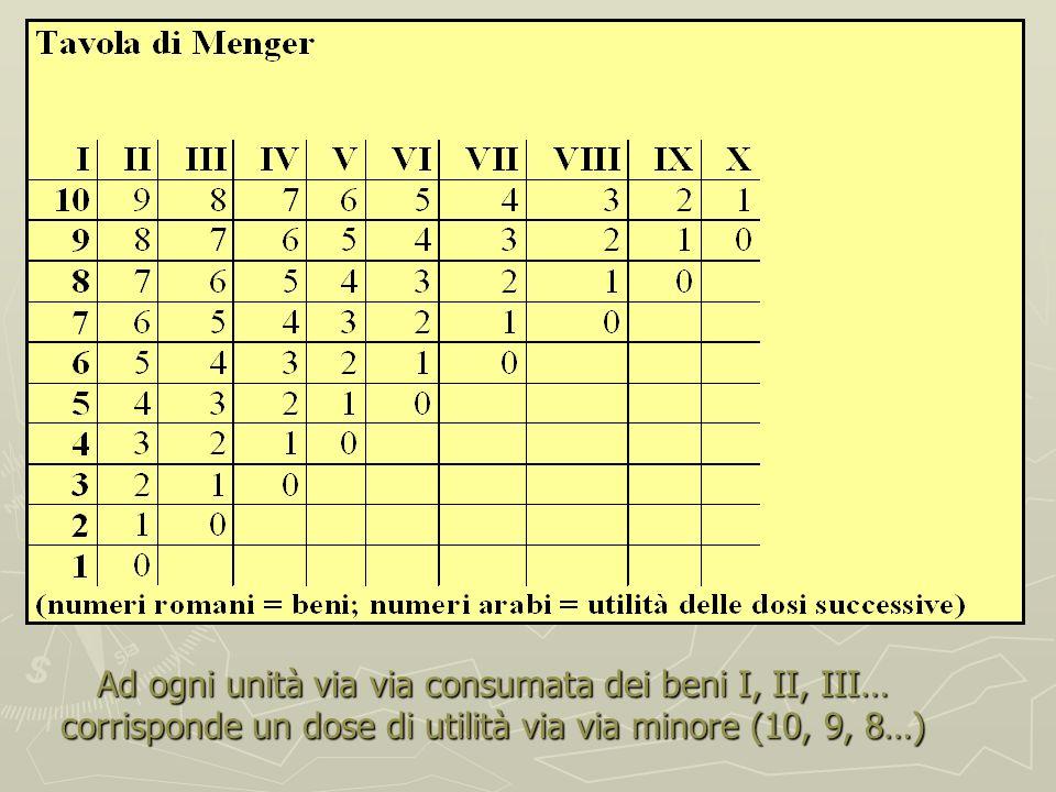 CARL MENGER, LALLOCAZIONE COME PROCESSO SEQUENZIALE (I) Nello schema mengeriano lallocazione risulta da un procedimento sequenziale Lindividuo infatti