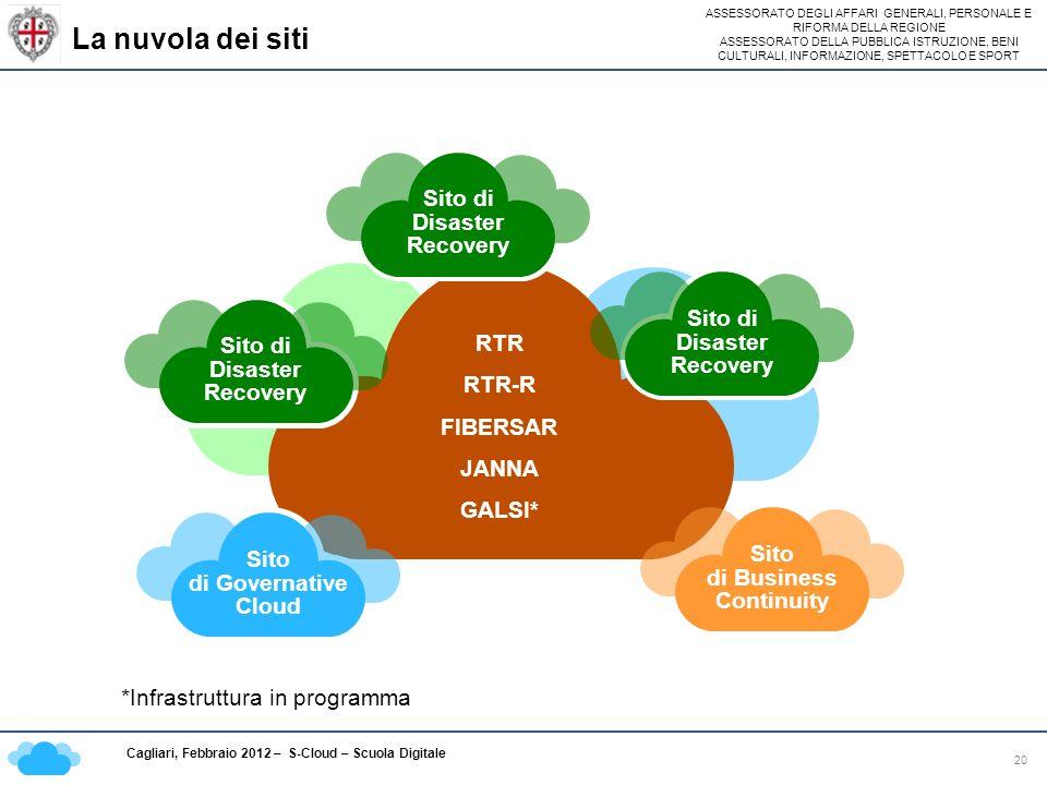 ASSESSORATO DEGLI AFFARI GENERALI, PERSONALE E RIFORMA DELLA REGIONE ASSESSORATO DELLA PUBBLICA ISTRUZIONE, BENI CULTURALI, INFORMAZIONE, SPETTACOLO E SPORT Cagliari, Febbraio 2012 – S-Cloud – Scuola Digitale La nuvola dei siti 20 RTR RTR-R FIBERSAR JANNA GALSI* Sito di Disaster Recovery Sito di Business Continuity Sito di Governative Cloud *Infrastruttura in programma Sito di Disaster Recovery Sito di Disaster Recovery