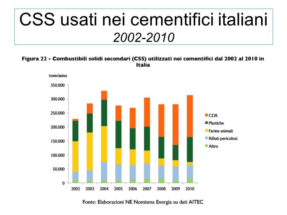 CSS usati nei cementifici italiani 2002-2010