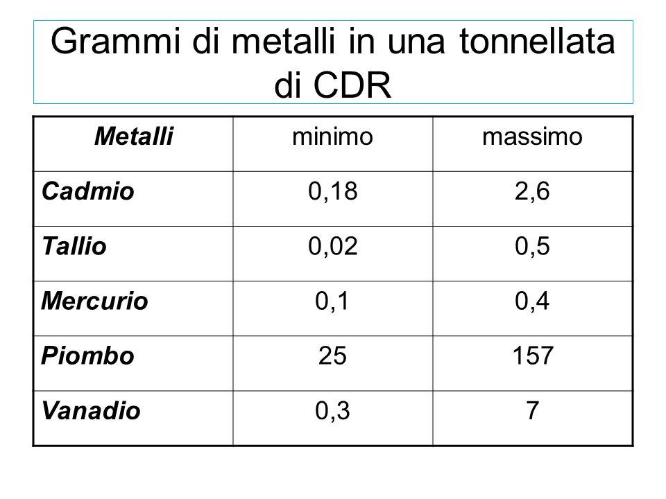 Grammi di metalli in una tonnellata di CDR Metalliminimomassimo Cadmio0,182,6 Tallio0,020,5 Mercurio0,10,4 Piombo25157 Vanadio0,37