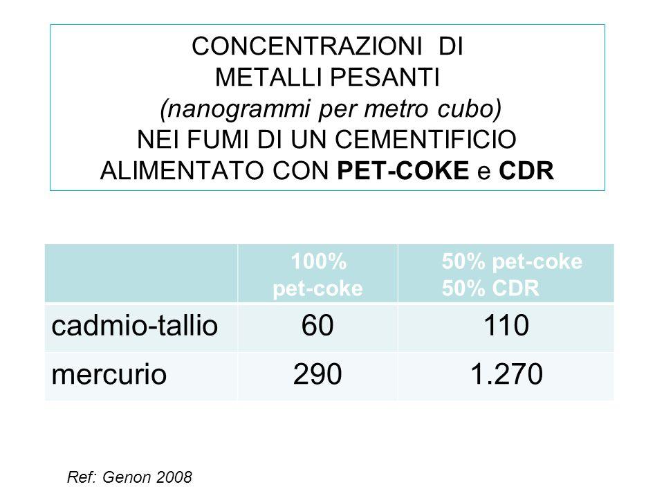 CONCENTRAZIONI DI METALLI PESANTI (nanogrammi per metro cubo) NEI FUMI DI UN CEMENTIFICIO ALIMENTATO CON PET-COKE e CDR 100% pet-coke 50% pet-coke 50% CDR cadmio-tallio60110 mercurio2901.270 Ref: Genon 2008