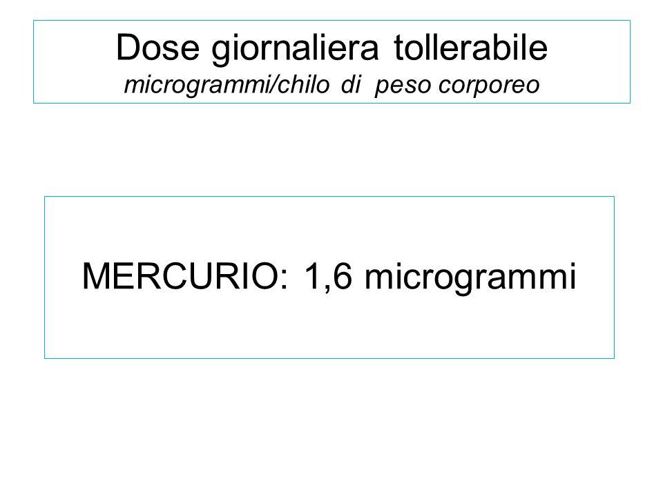 Dose giornaliera tollerabile microgrammi/chilo di peso corporeo MERCURIO: 1,6 microgrammi