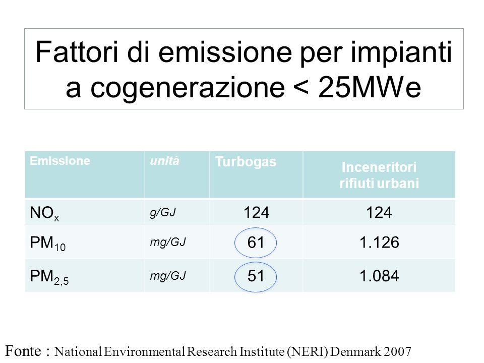 Fattori di emissione per impianti a cogenerazione < 25MWe Emissioneunità Turbogas Inceneritori rifiuti urbani NO x g/GJ 124 PM 10 mg/GJ 611.126 PM 2,5