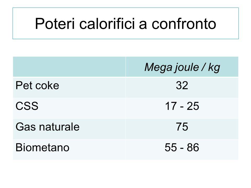 Poteri calorifici a confronto Mega joule / kg Pet coke32 CSS17 - 25 Gas naturale75 Biometano55 - 86