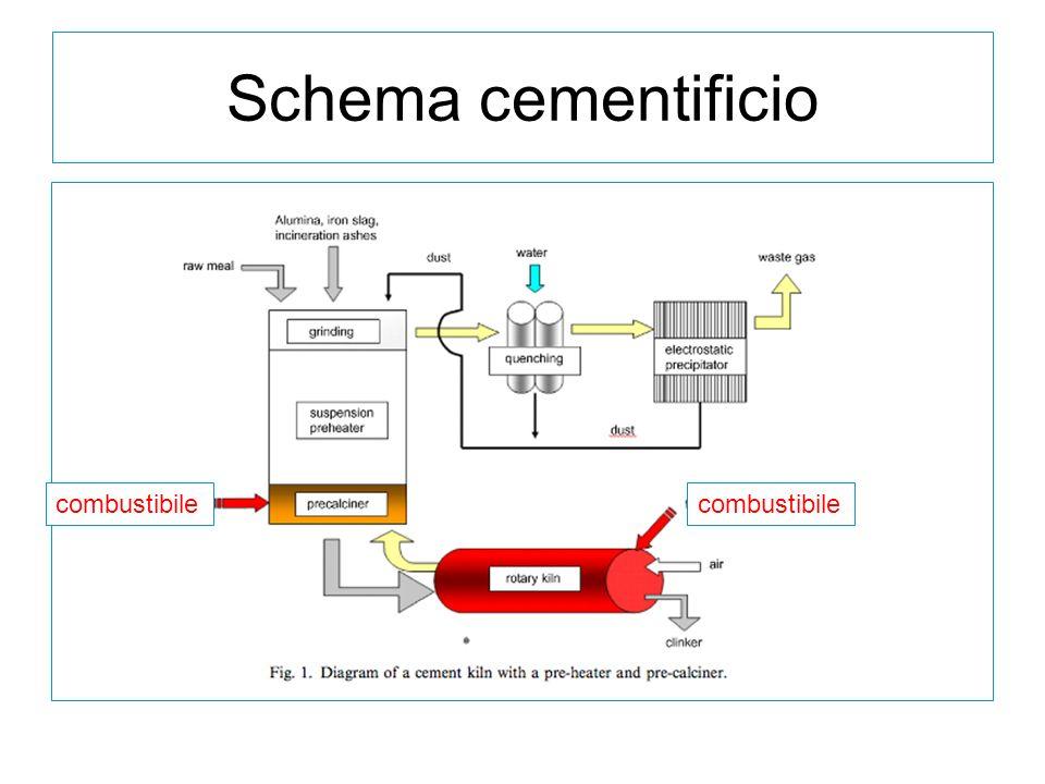 Schema cementificio combustibile