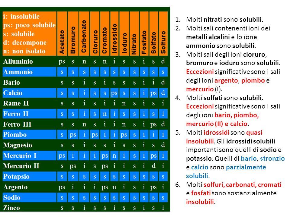 1.Molti nitrati sono solubili.