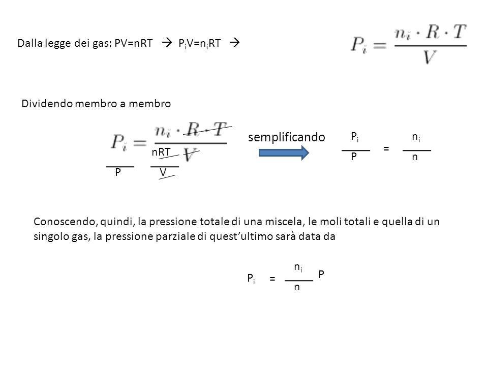 Dalla legge dei gas: PV=nRT P i V=n i RT P nRT V PiPi P = nini n Dividendo membro a membro semplificando Conoscendo, quindi, la pressione totale di una miscela, le moli totali e quella di un singolo gas, la pressione parziale di questultimo sarà data da PiPi P = nini n