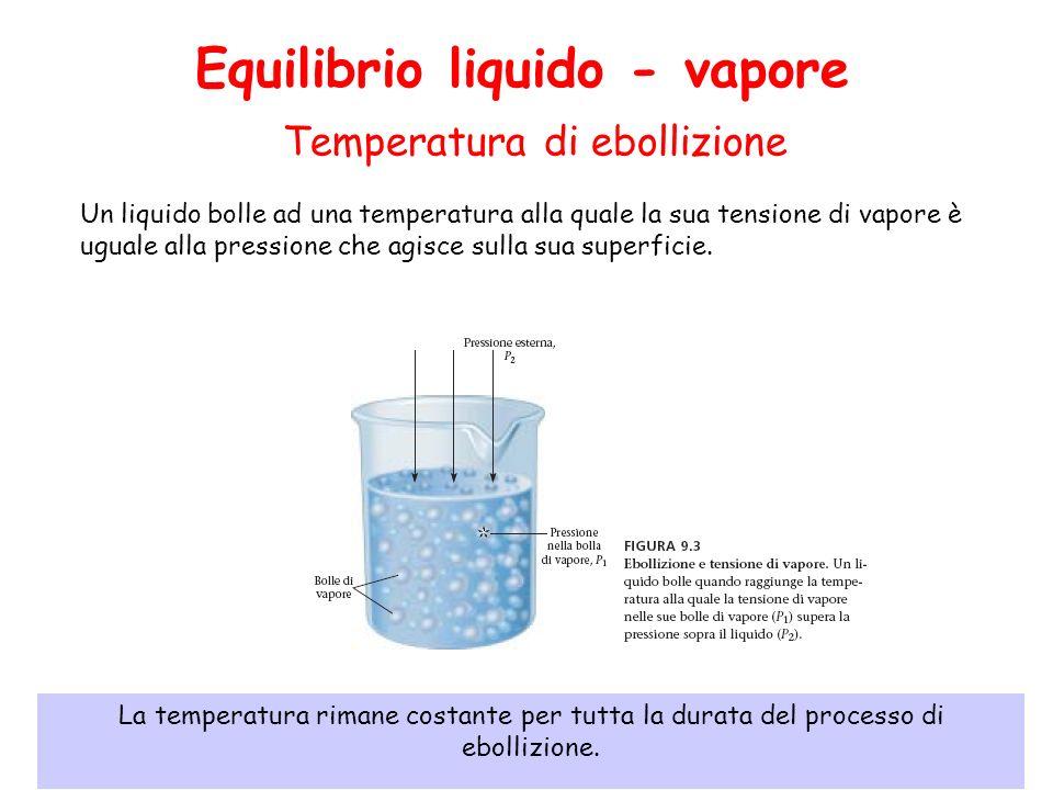 Temperatura di ebollizione Un liquido bolle ad una temperatura alla quale la sua tensione di vapore è uguale alla pressione che agisce sulla sua superficie.