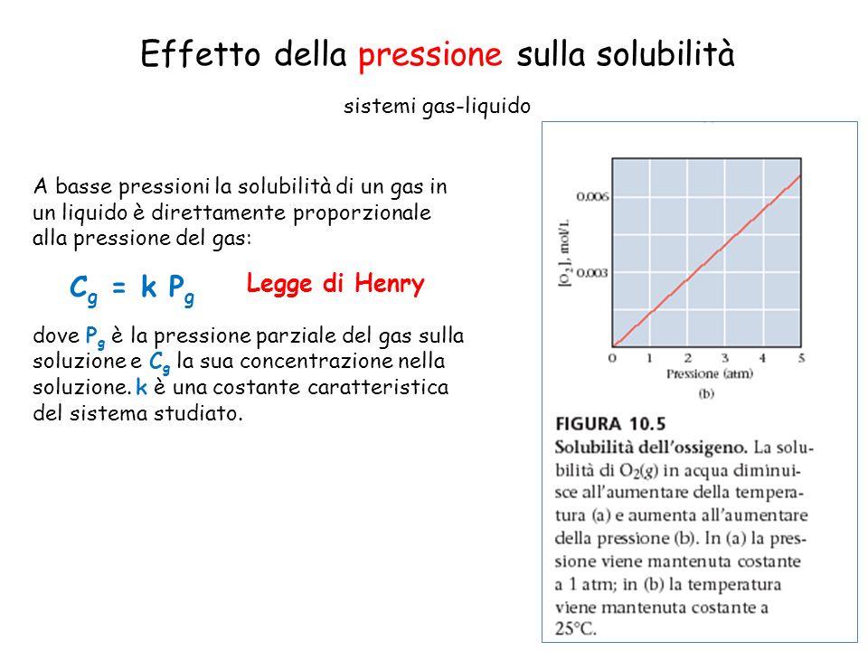 Effetto della pressione sulla solubilità sistemi gas-liquido A basse pressioni la solubilità di un gas in un liquido è direttamente proporzionale alla pressione del gas: C g = k P g dove P g è la pressione parziale del gas sulla soluzione e C g la sua concentrazione nella soluzione.