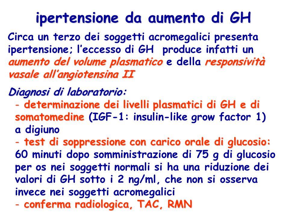 aumento del volume plasmaticoresponsività vasale allangiotensina II Circa un terzo dei soggetti acromegalici presenta ipertensione; leccesso di GH pro