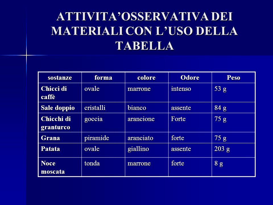 ATTIVITAOSSERVATIVA DEI MATERIALI CON LUSO DELLA TABELLA sostanzeformacoloreOdorePeso Chicci di caffè ovalemarroneintenso 53 g Sale doppio cristallibi
