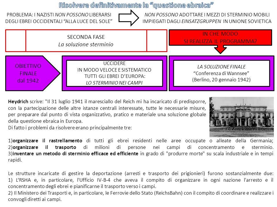 LA SOLUZIONE FINALE Conferenza di Wannsee (Berlino, 20 gennaio 1942) OBIETTIVO FINALE dal 1942 UCCIDERE IN MODO VELOCE E SISTEMATICO TUTTI GLI EBREI DEUROPA: LO STERMINIO NEI CAMPI SECONDA FASE La soluzione sterminio IN CHE MODO SI REALIZZA IL PROGRAMMA.