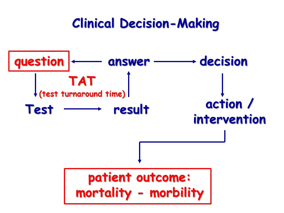 Clinical Decision-Making question Testresult answerdecision action / intervention patient outcome: mortality - morbility TAT (test turnaround time)