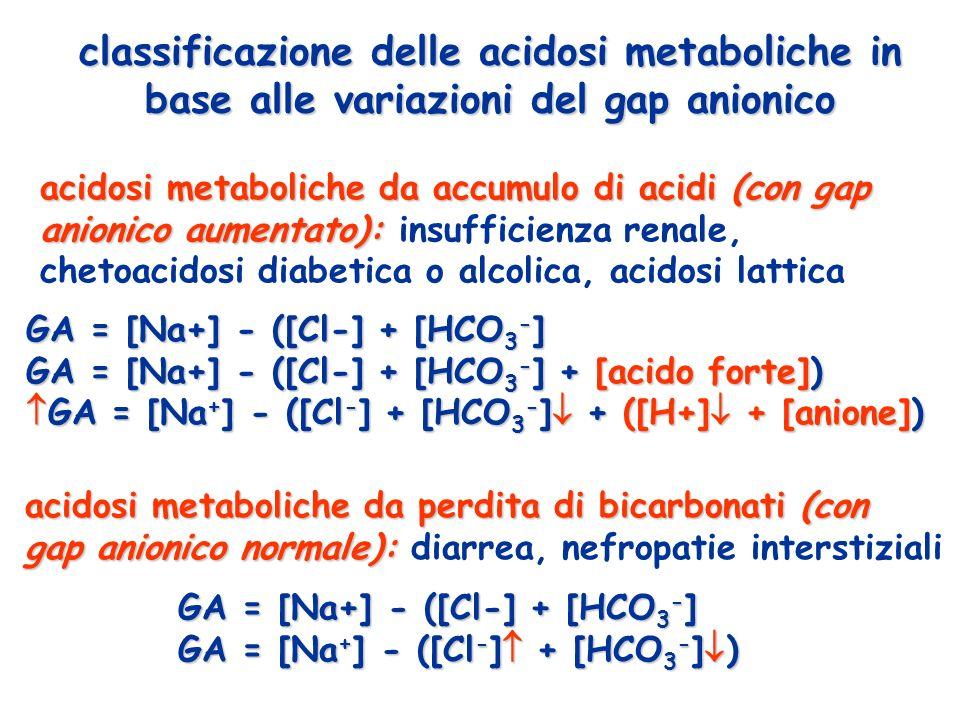 classificazione delle acidosi metaboliche in base alle variazioni del gap anionico GA = [Na+] - ([Cl-] + [HCO 3 - ] GA = [Na+] - ([Cl-] + [HCO 3 - ] +