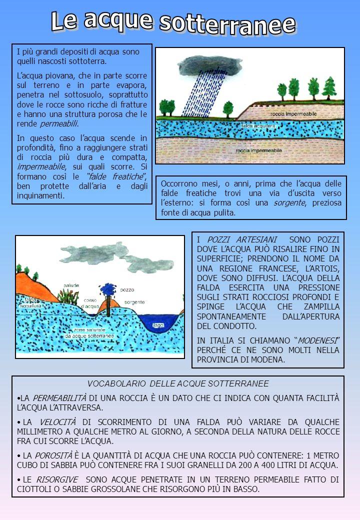 I più grandi depositi di acqua sono quelli nascosti sottoterra. Lacqua piovana, che in parte scorre sul terreno e in parte evapora, penetra nel sottos