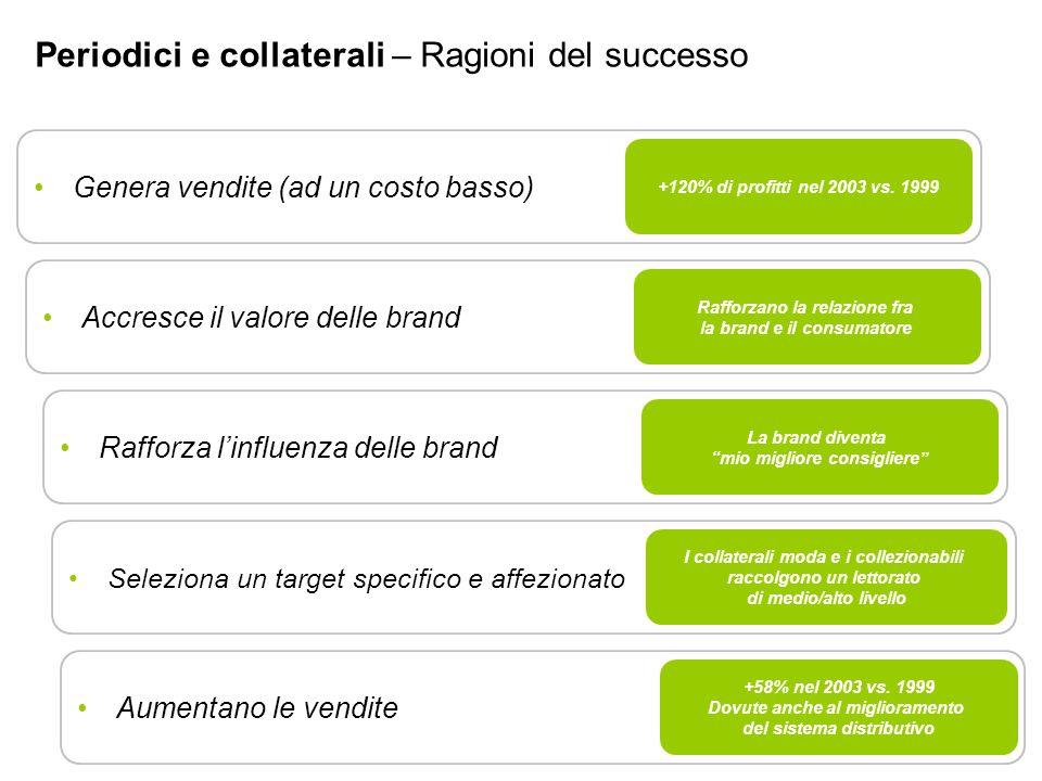 Genera vendite (ad un costo basso) Accresce il valore delle brand Rafforza linfluenza delle brand Seleziona un target specifico e affezionato Aumentano le vendite +120% di profitti nel 2003 vs.