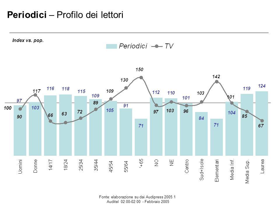 Periodici – Profilo dei lettori 100 Index vs.pop.