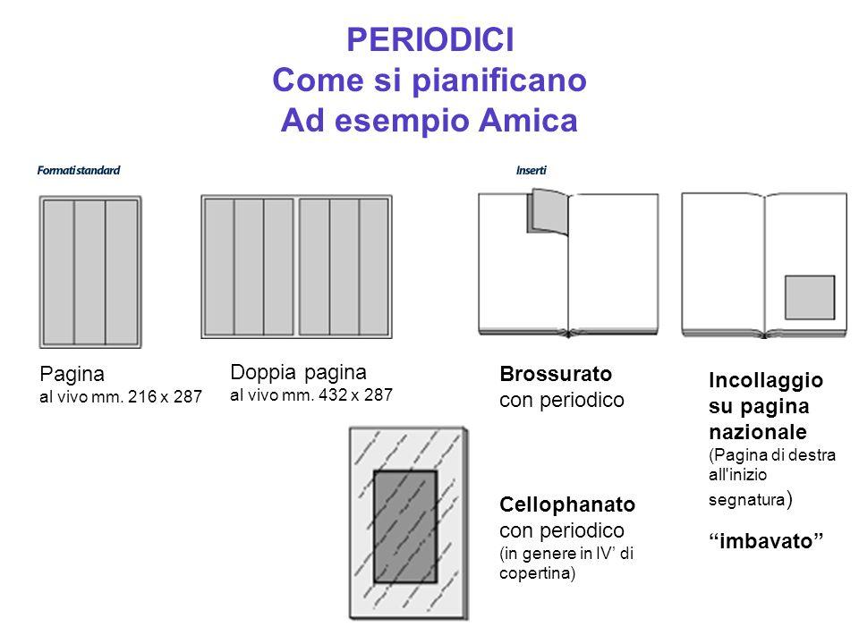 PERIODICI Come si pianificano Ad esempio Amica Formati Doppia pagina al vivo mm.