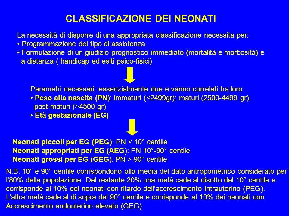 CLASSIFICAZIONE DEI NEONATI La necessità di disporre di una appropriata classificazione necessita per: Programmazione del tipo di assistenza Formulazi