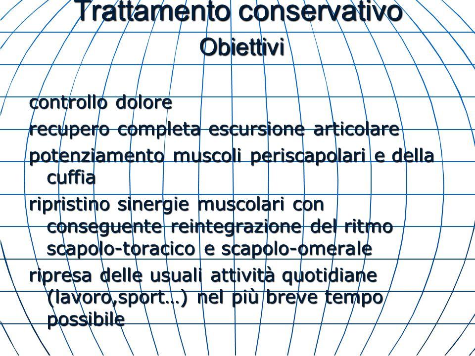 Trattamento conservativo Obiettivi controllo dolore recupero completa escursione articolare potenziamento muscoli periscapolari e della cuffia riprist
