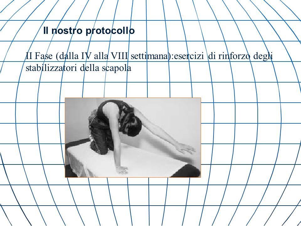 Il nostro protocollo II Fase (dalla IV alla VIII settimana):esercizi di rinforzo degli stabilizzatori della scapola