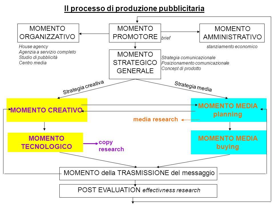 MOMENTO PROMOTORE MOMENTO CREATIVO MOMENTO MEDIA planning MOMENTO TECNOLOGICO copy research MOMENTO ORGANIZZATIVO MOMENTO AMMINISTRATIVO MOMENTO STRAT