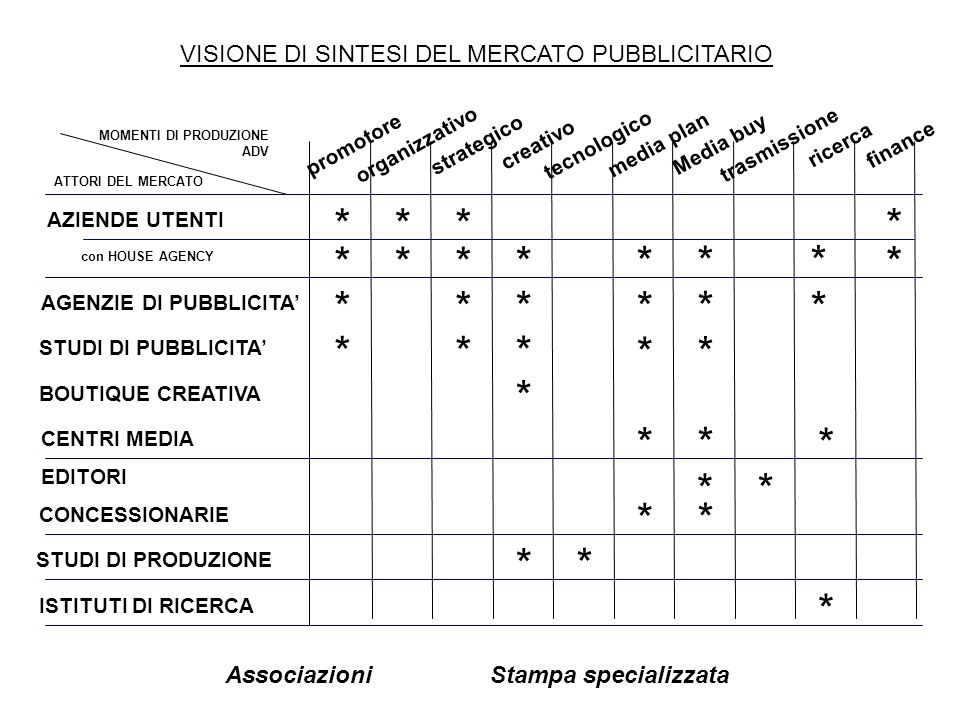 AGENZIA DI PUBBLICITA TRADIZIONALE: I fenomeni evolutivi SERVIZIO AMMINISTRATIVO SERVIZIO RICERCHE SERVIZIO MEDIA SERVIZIO CLIENTI SERVIZIO CREATIVO Copy writer Art director Media Research Media Planner Media Buyer Media Executive Account Executive