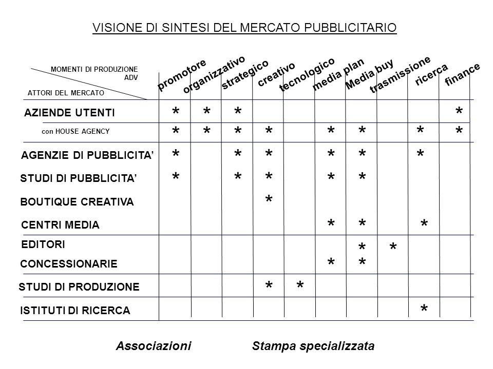 VISIONE DI SINTESI DEL MERCATO PUBBLICITARIO AZIENDE UTENTI AGENZIE DI PUBBLICITA CENTRI MEDIA EDITORI promotore STUDI DI PRODUZIONE STUDI DI PUBBLICI