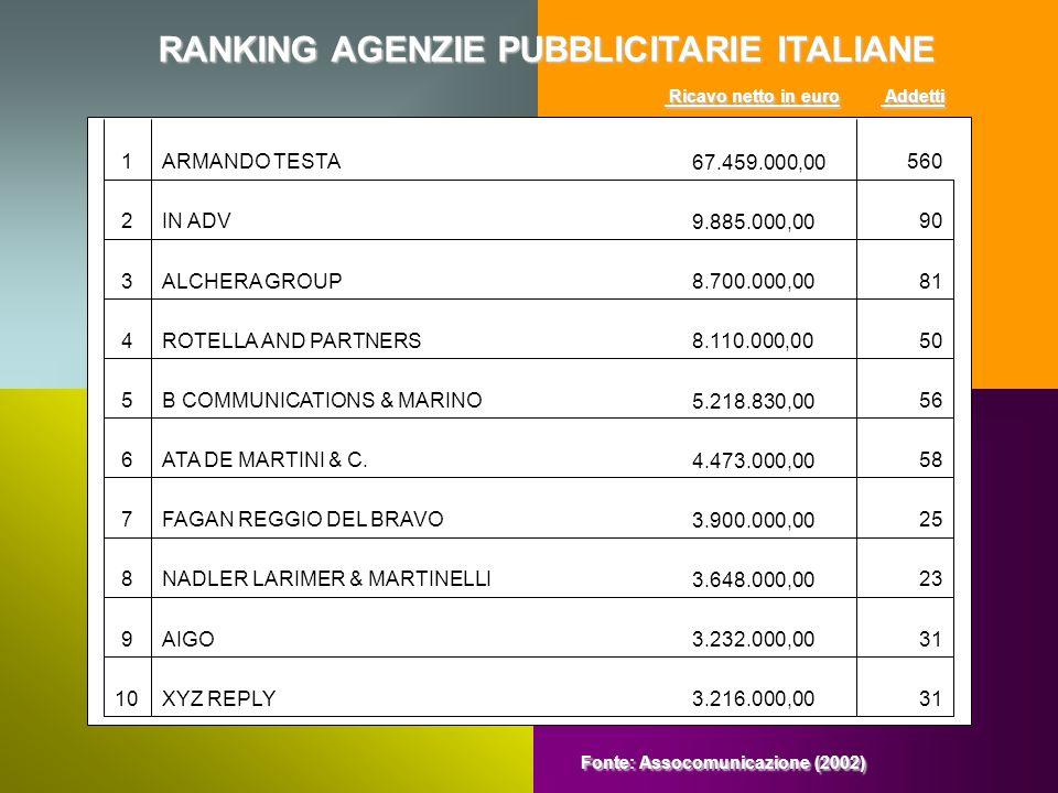 RANKING AGENZIE PUBBLICITARIE ITALIANE RANKING AGENZIE PUBBLICITARIE ITALIANE 31 3.216.000,00XYZ REPLY10 31 3.232.000,00AIGO9 23 3.648.000,00NADLER LA