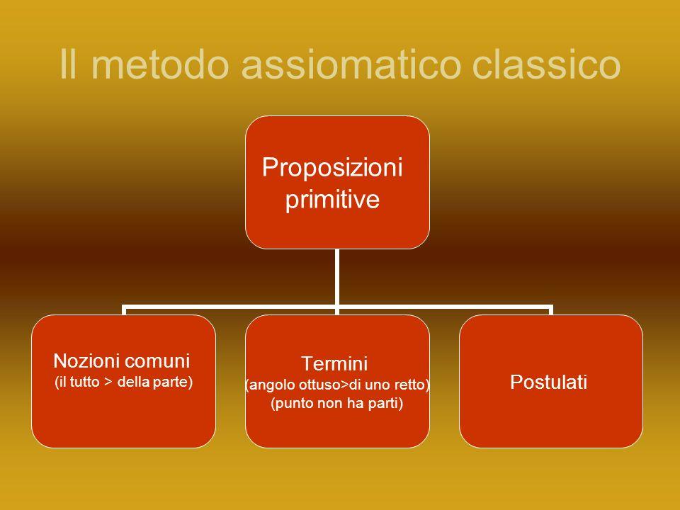 Il metodo assiomatico classico Proposizioni primitive Nozioni comuni (il tutto > della parte) Termini (angolo ottuso>di uno retto) (punto non ha parti